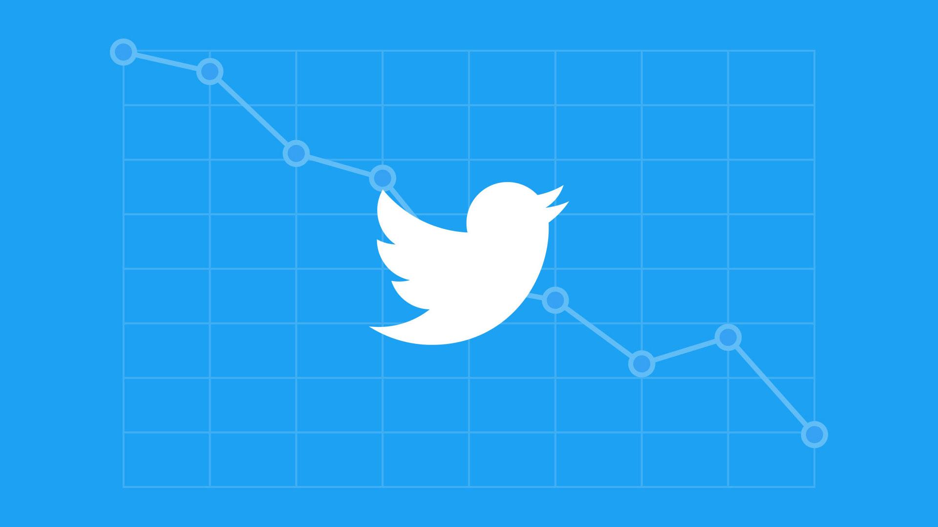 Twitter is in Loss