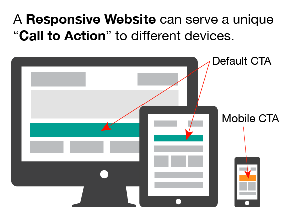Responsive Website CTA