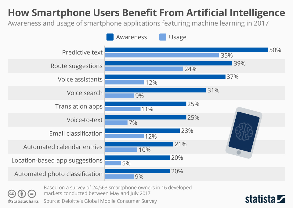 How Smartphone Users Benefit From Artificial Intelligence
